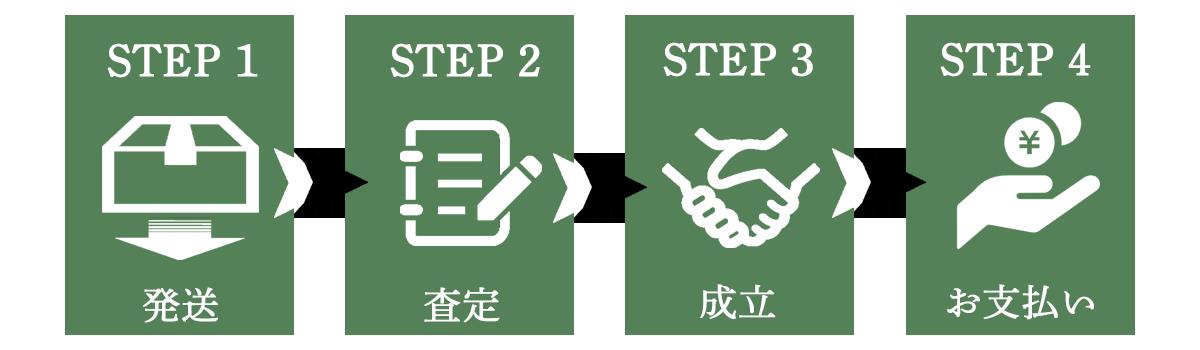 4つのステップの流れの簡易画像